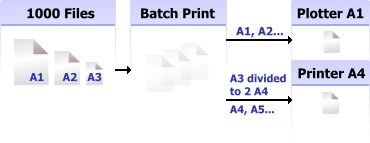 2D Batch Print for AutoCAD DWG, DXF, PLT